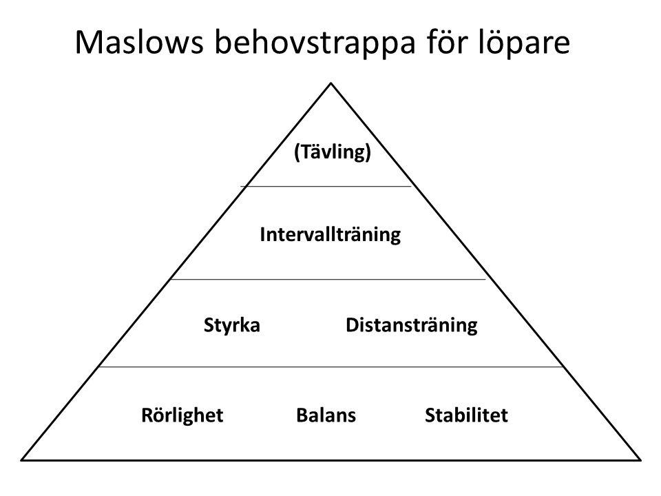 Maslows behovstrappa för löpare Distansträning Intervallträning RörlighetBalansStabilitet (Tävling) Styrka
