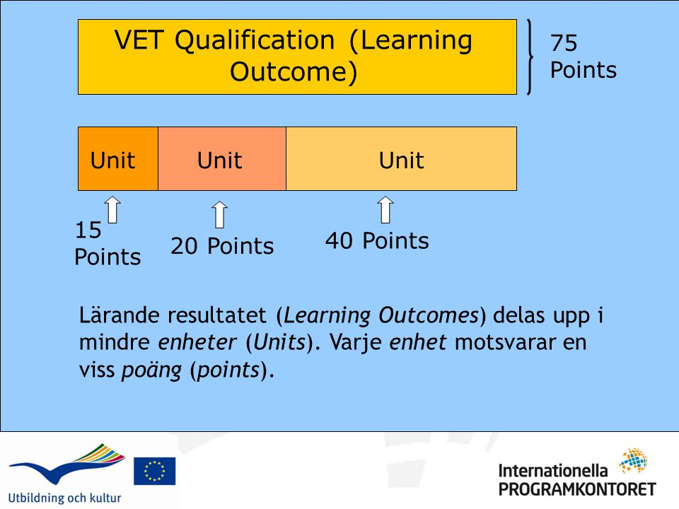Lärande resultatet (Learning Outcomes) delas upp i mindre enheter (Units).