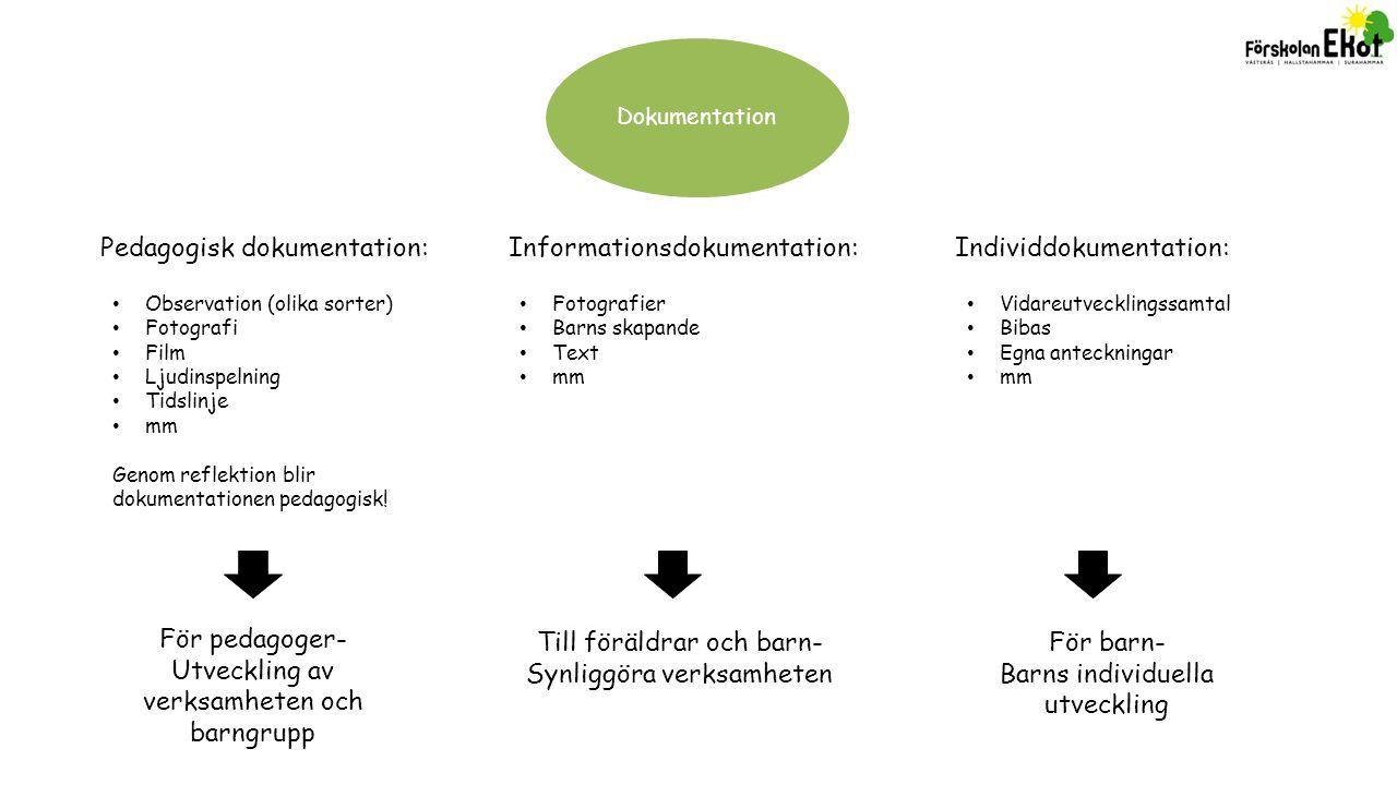 Dokumentation Pedagogisk dokumentation:Informationsdokumentation:Individdokumentation: Observation (olika sorter) Fotografi Film Ljudinspelning Tidsli