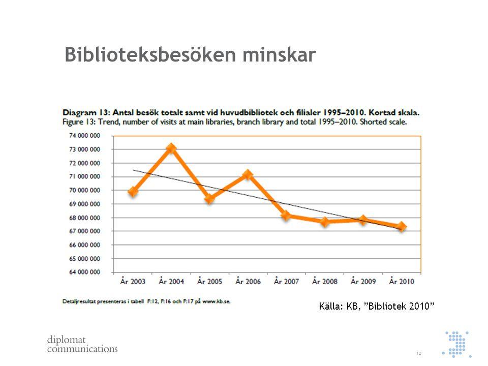 "Biblioteksbesöken minskar 10 Källa: KB, ""Bibliotek 2010"""