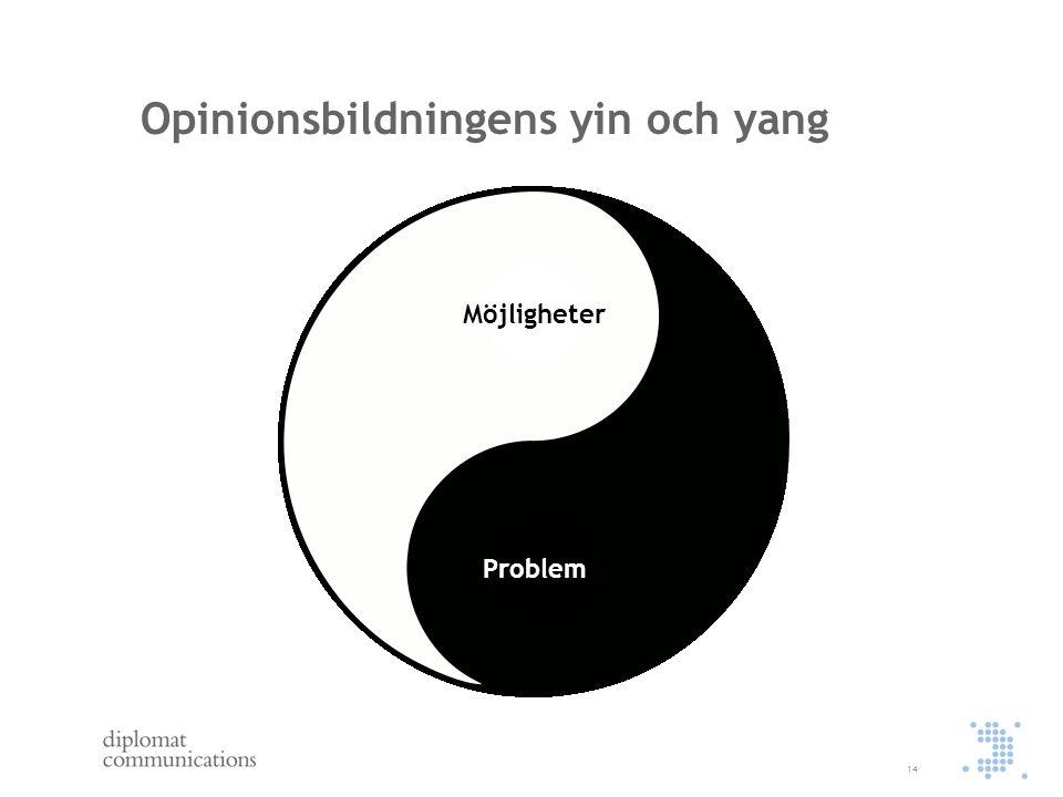 Opinionsbildningens yin och yang 14 Problem Möjligheter