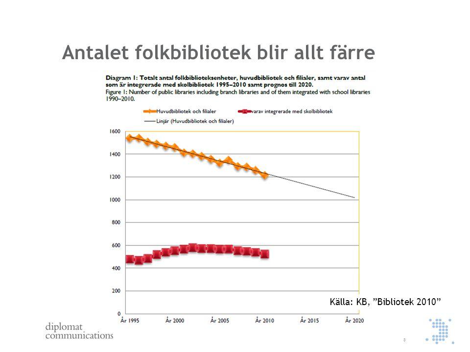 Utlåningen minskar 9 Källa: KB, Bibliotek 2010