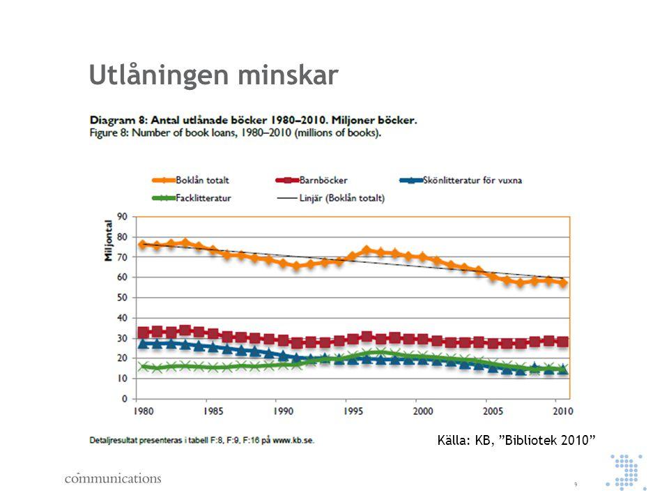 """Utlåningen minskar 9 Källa: KB, """"Bibliotek 2010"""""""