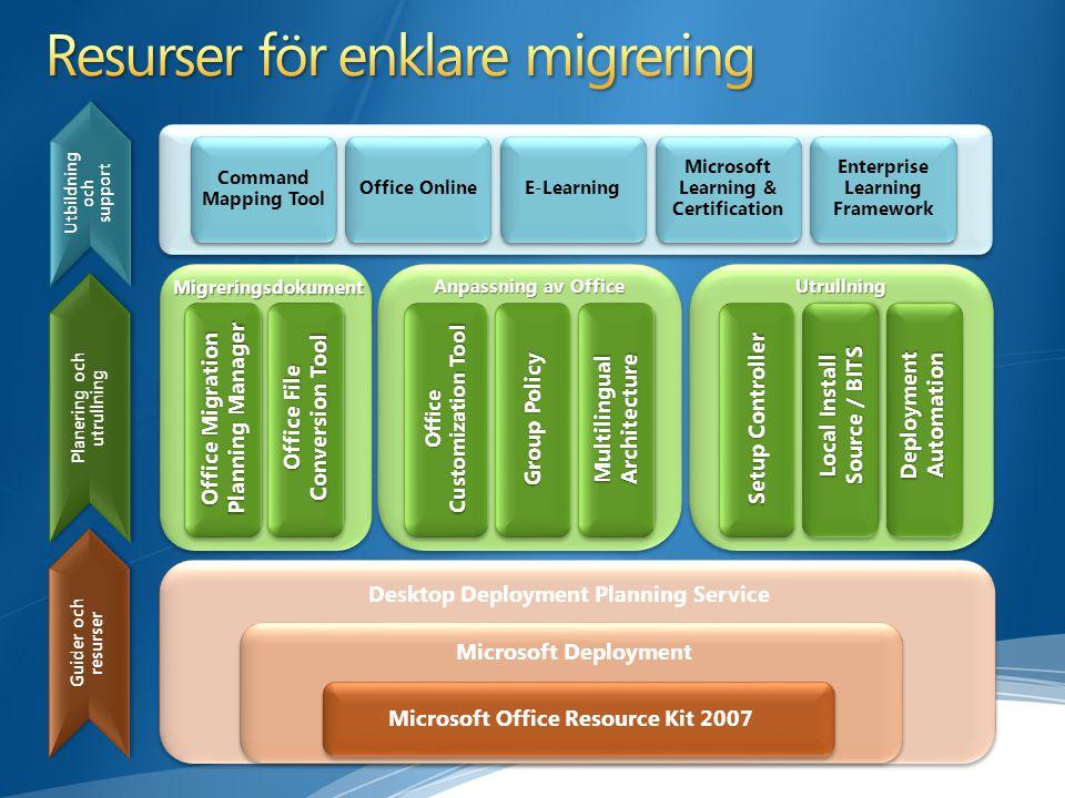 Desktop Deployment Planning Service Guider och resurser Guider och resurser Planering och utrullning Planering och utrullning MigreringsdokumentMigrer