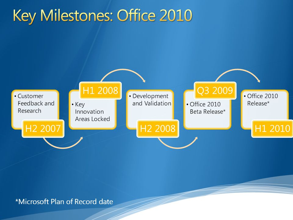 Customer Feedback and Research H2 2007 Key Innovation Areas Locked H1 2008 Development and Validation H2 2008 Office 2010 Beta Release* Q3 2009 Office