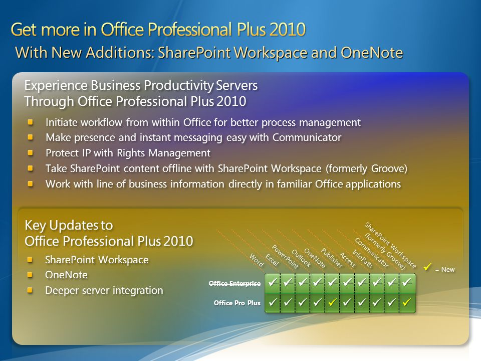 Experience Business Productivity Servers Through Office Professional Plus 2010 Experience Business Productivity Servers Through Office Professional Plus 2010 Initiate workflow from within Office for better process management Make presence and instant messaging easy with Communicator Protect IP with Rights Management Take SharePoint content offline with SharePoint Workspace (formerly Groove) Work with line of business information directly in familiar Office applications Initiate workflow from within Office for better process management Make presence and instant messaging easy with Communicator Protect IP with Rights Management Take SharePoint content offline with SharePoint Workspace (formerly Groove) Work with line of business information directly in familiar Office applications With New Additions: SharePoint Workspace and OneNote Word Excel PowerPoint Outlook OneNote Publisher Access InfoPath Communicator SharePoint Workspace (formerly Groove) = New Key Updates to Office Professional Plus 2010 SharePoint Workspace OneNote Deeper server integration SharePoint Workspace OneNote Deeper server integration