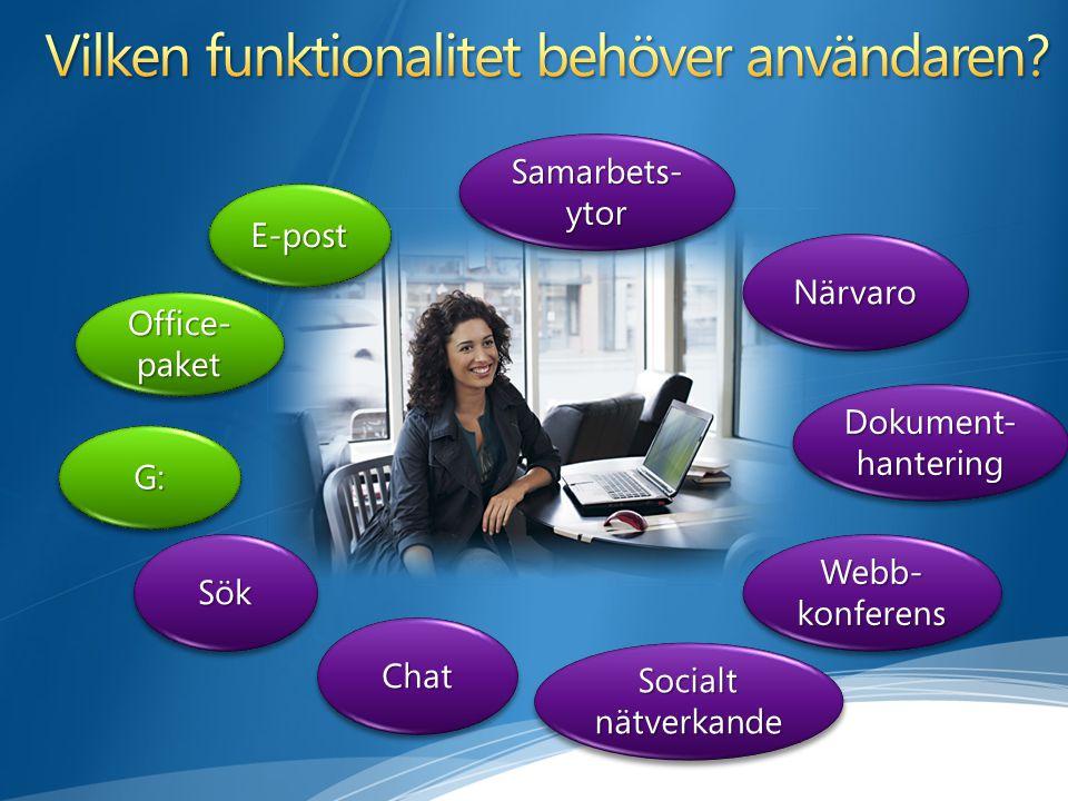 E-postE-post G:G: Office- paket Samarbets- ytor NärvaroNärvaro ChatChat Webb- konferens Socialt nätverkande SökSök Dokument- hantering