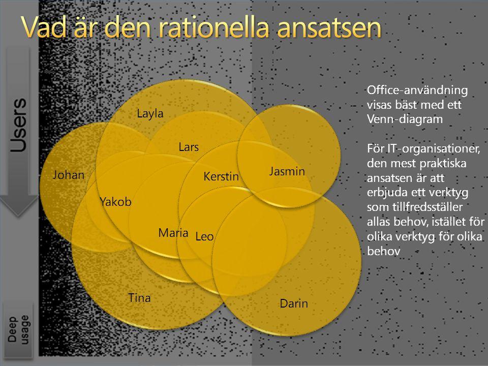 Darin Jasmin Tina Layla Johan Lars Leo Maria Yakob Kerstin Office-användning visas bäst med ett Venn-diagram För IT-organisationer, den mest praktiska