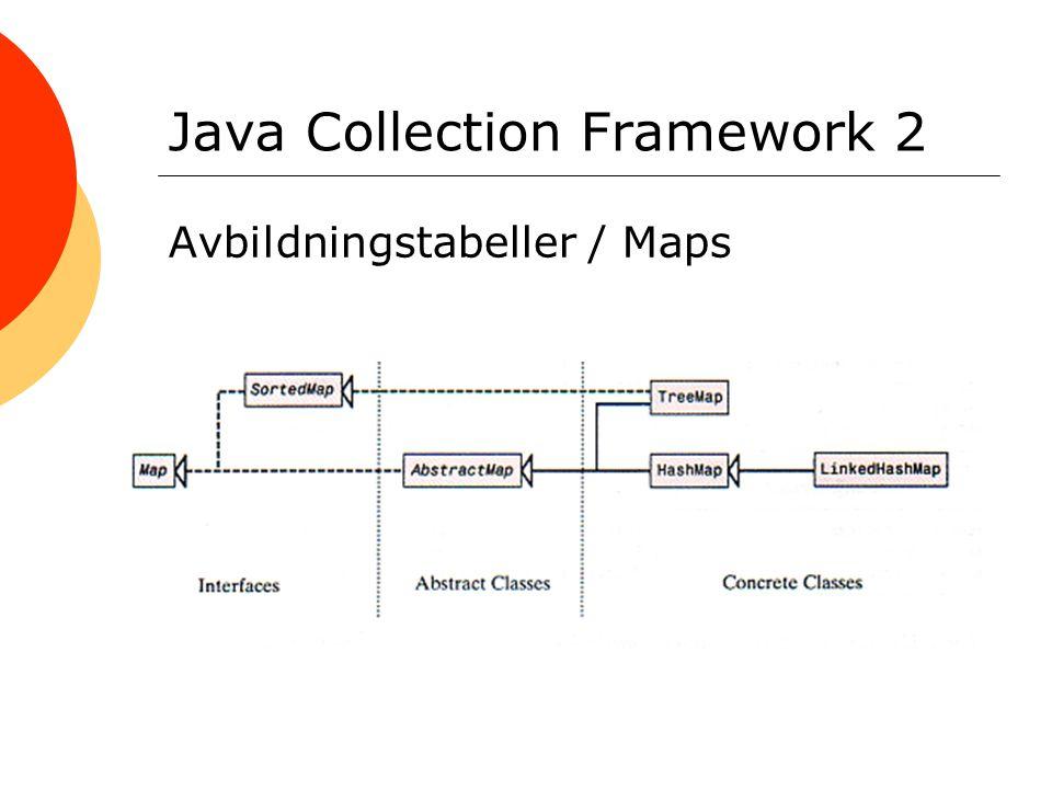 Java Collection Framework 2 Avbildningstabeller / Maps