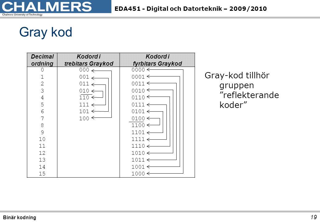 EDA451 - Digital och Datorteknik – 2009/2010 Decimal ordning Kodord i trebitars Graykod Kodord i fyrbitars Graykod 0 000 0000 1 001 0001 2 011 0011 3 010 0010 4 110 0110 5 111 0111 6 101 0101 7 100 0100 8 1100 9 1101 10 1111 11 1110 12 1010 13 1011 14 1001 15 1000 Gray kod 19 Binär kodning Gray-kod tillhör gruppen reflekterande koder