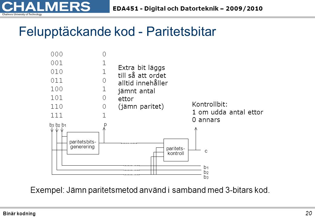 EDA451 - Digital och Datorteknik – 2009/2010 Felupptäckande kod - Paritetsbitar 20 Binär kodning Exempel: Jämn paritetsmetod använd i samband med 3-bitars kod.