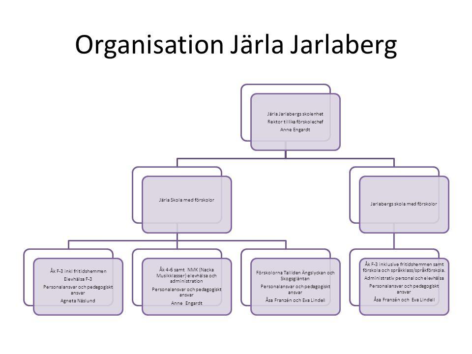 Organisation Järla Jarlaberg Järla Jarlabergs skolenhet Rektor tillika förskolechef Anne Engardt Järla Skola med förskolor Åk F-3 inkl fritidshemmen E
