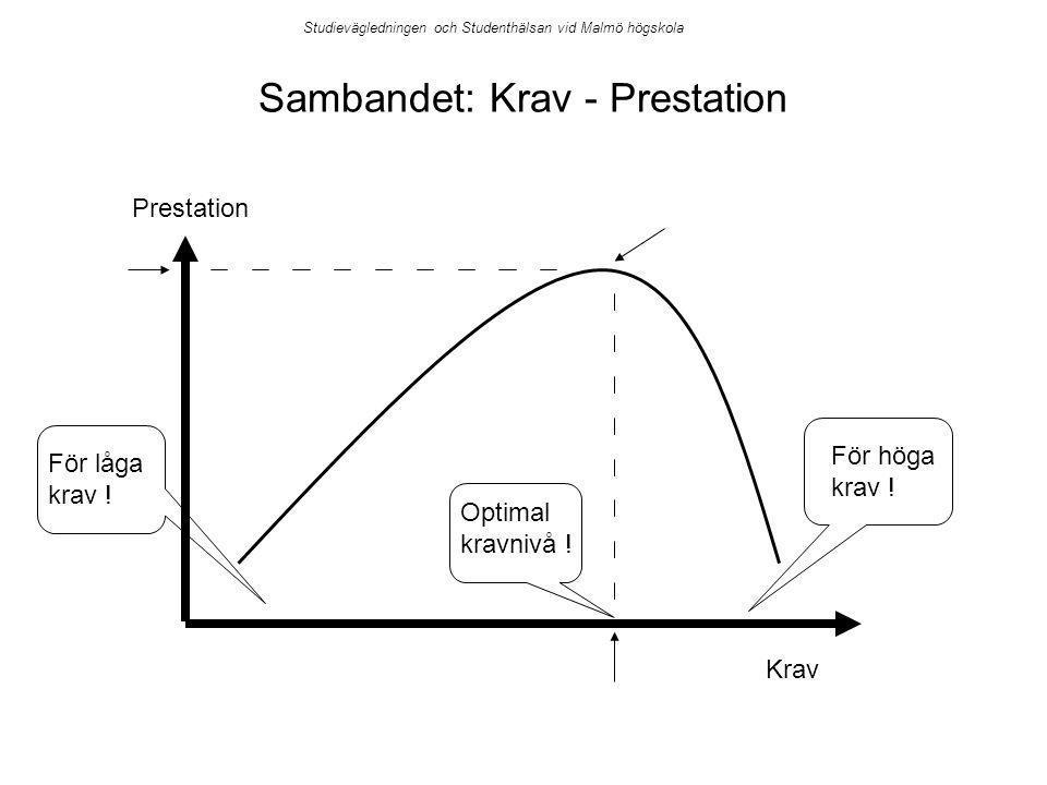 Sambandet: Krav - Prestation Prestation Krav För höga krav .