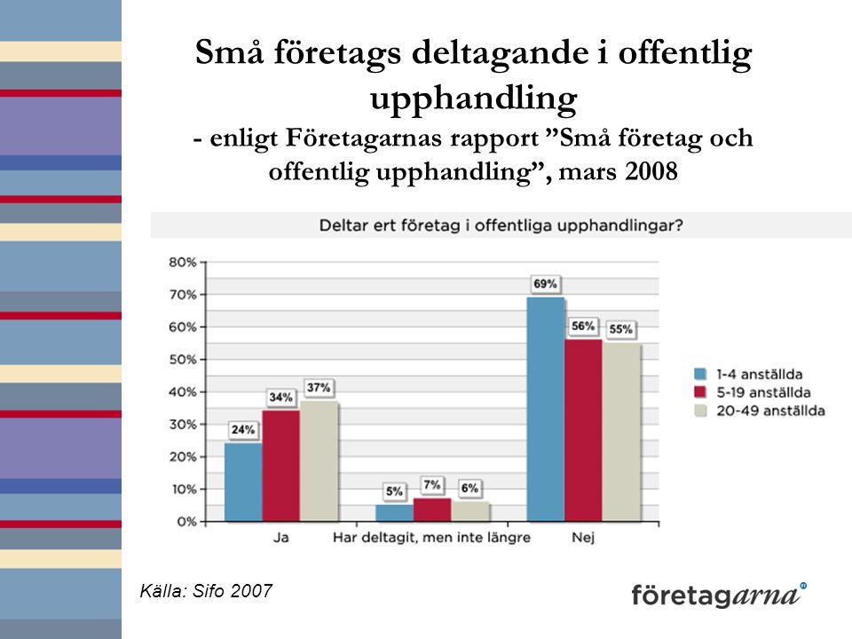 """Små företags deltagande i offentlig upphandling - enligt Företagarnas rapport """"Små företag och offentlig upphandling"""", mars 2008 Källa: Sifo 2007"""