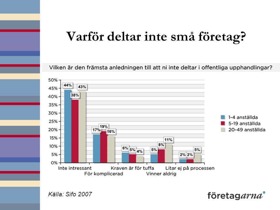 Varför deltar inte små företag? Källa: Sifo 2007
