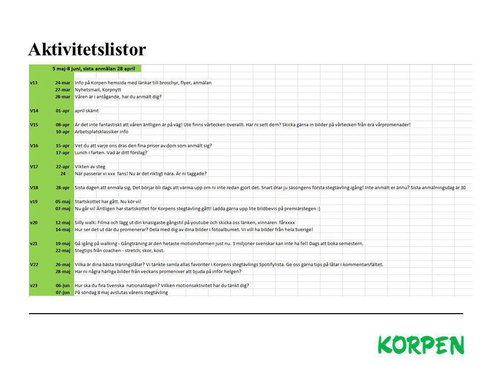 Korpen Svenska Motionsidrottsförbundet Besöks- och leveransadress: Fiskartorpsvägen 15A, 114 73 Stockholm Telefon växel: 08-699 60 00 E-post: info@korpen.se Hemsida: www.korpen.se Aktivitetslistor