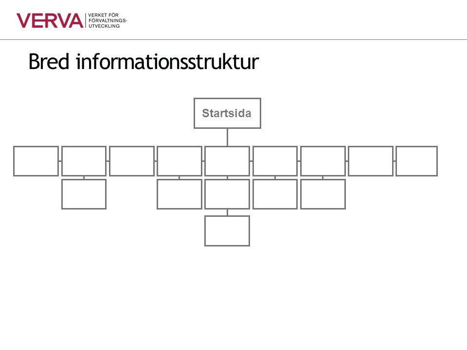 Bred informationsstruktur Startsida
