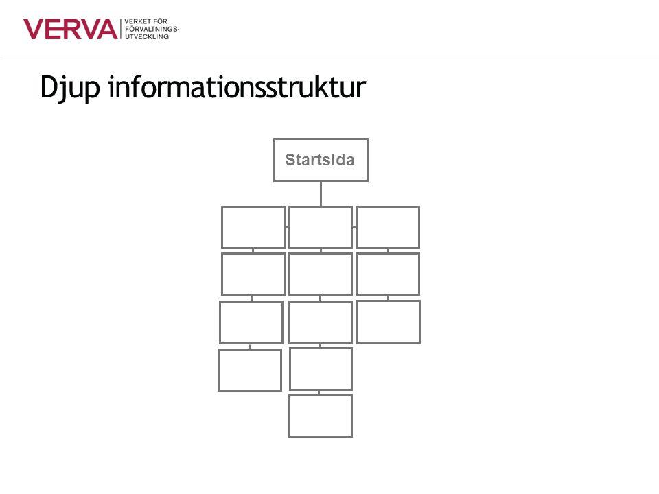 Djup informationsstruktur Startsida