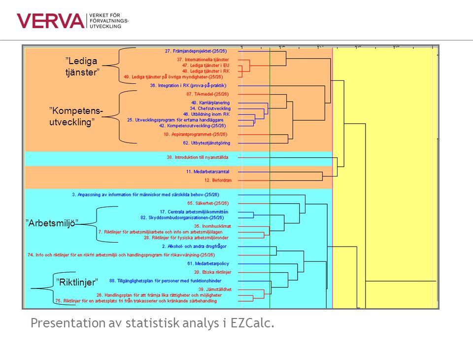 """Lediga tjänster"" ""Kompetens- utveckling"" ""Arbetsmiljö"" ""Riktlinjer"" Presentation av statistisk analys i EZCalc."
