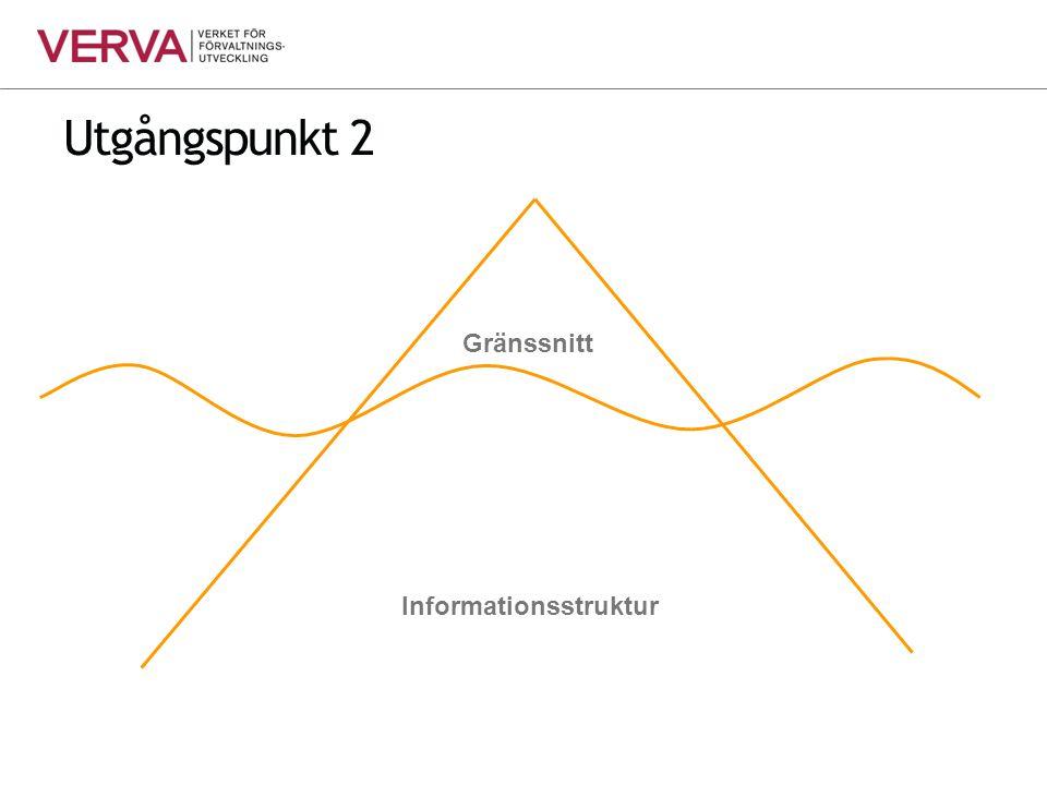 Utgångspunkt 2 Gränssnitt Informationsstruktur