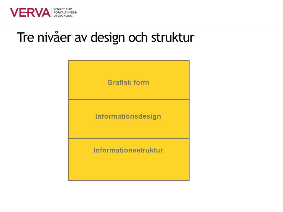 Tre nivåer av design och struktur Grafisk form Informationsdesign Informationsstruktur