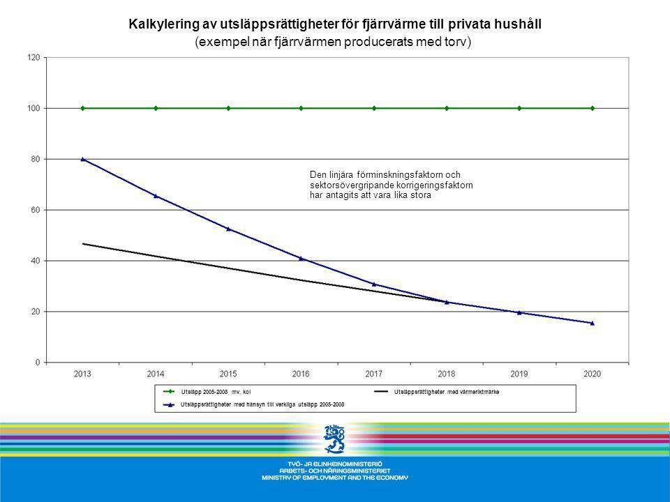 Kalkylering av utsläppsrättigheter för fjärrvärme till privata hushåll (exempel när fjärrvärmen producerats med torv) Den linjära förminskningsfaktorn och sektorsövergripande korrigeringsfaktorn har antagits att vara lika stora Utsläpp 2005-2008 mv.