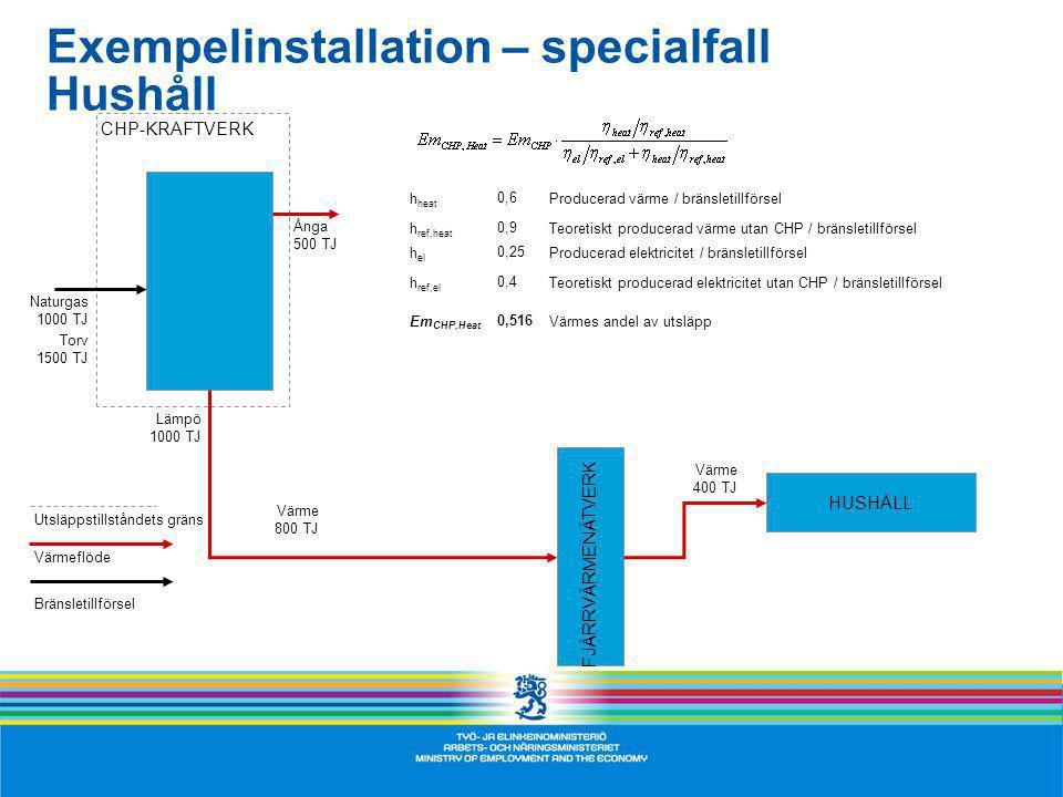 h heat 0,6Producerad värme / bränsletillförsel h ref,heat 0,9Teoretiskt producerad värme utan CHP / bränsletillförsel h el 0,25Producerad elektricitet / bränsletillförsel h ref,el 0,4Teoretiskt producerad elektricitet utan CHP / bränsletillförsel Em CHP,Heat 0,516Värmes andel av utsläpp Exempelinstallation – specialfall Hushåll CHP-KRAFTVERK FJÄRRVÄRMENÄTVERK HUSHÅLL Lämpö 1000 TJ Värme 800 TJ Värme 400 TJ Utsläppstillståndets gräns Värmeflöde Bränsletillförsel Naturgas 1000 TJ Torv 1500 TJ Ånga 500 TJ