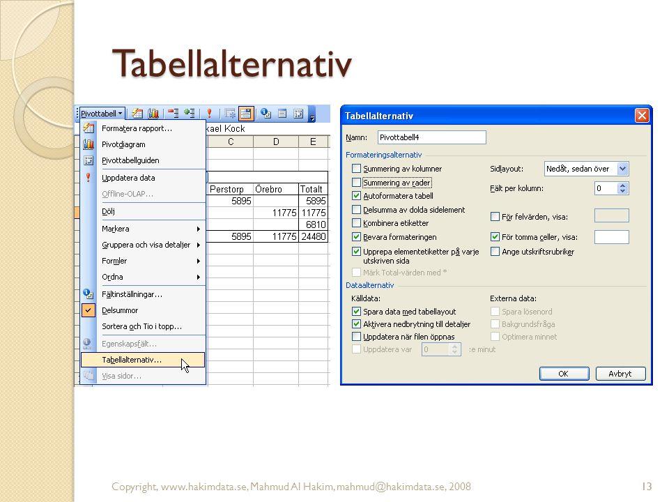 13 Tabellalternativ Copyright, www.hakimdata.se, Mahmud Al Hakim, mahmud@hakimdata.se, 200813