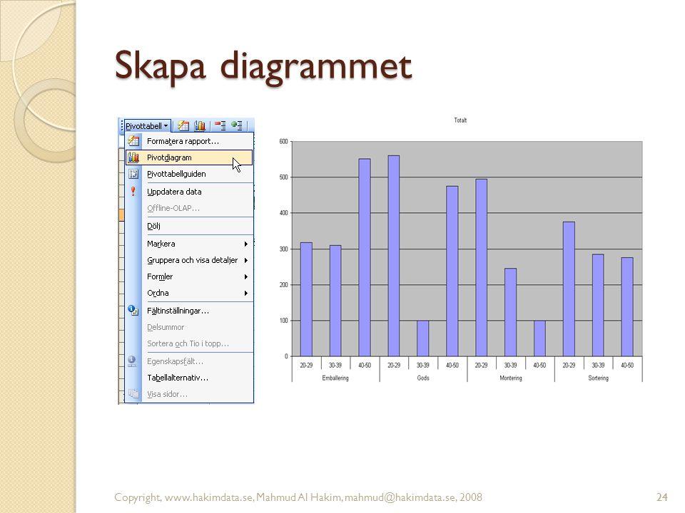 24 Skapa diagrammet Copyright, www.hakimdata.se, Mahmud Al Hakim, mahmud@hakimdata.se, 200824