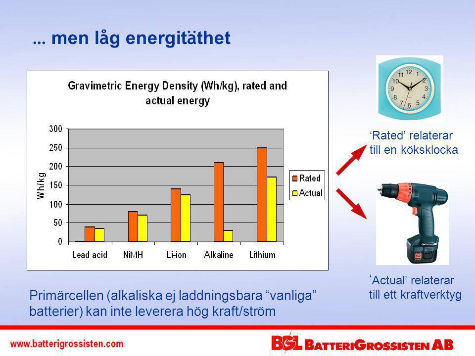 Nickel-Cadmium, NiCd, sedan 1950 Nickel-Metal-Hydride, NiMH, sedan1990 Tålig, lång hållbarhet Hög urladdnings nivå Bra temperaturområde Ekonomiskt i inköp Genomsnittlig energitäthet NiCd är inte möljövänlig Tvåvägsradio, el-handvertyg, medicinsk utrustning Uppladdningsbara batterier