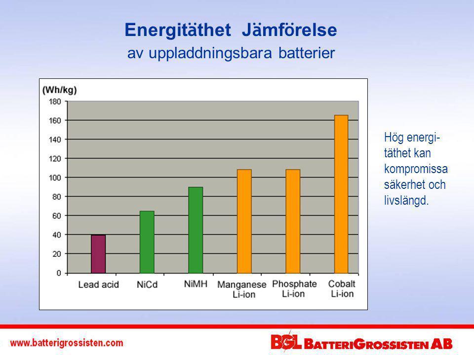 Energit ä thet J ä mf ö relse av uppladdningsbara batterier Hög energi- täthet kan kompromissa säkerhet och livslängd.
