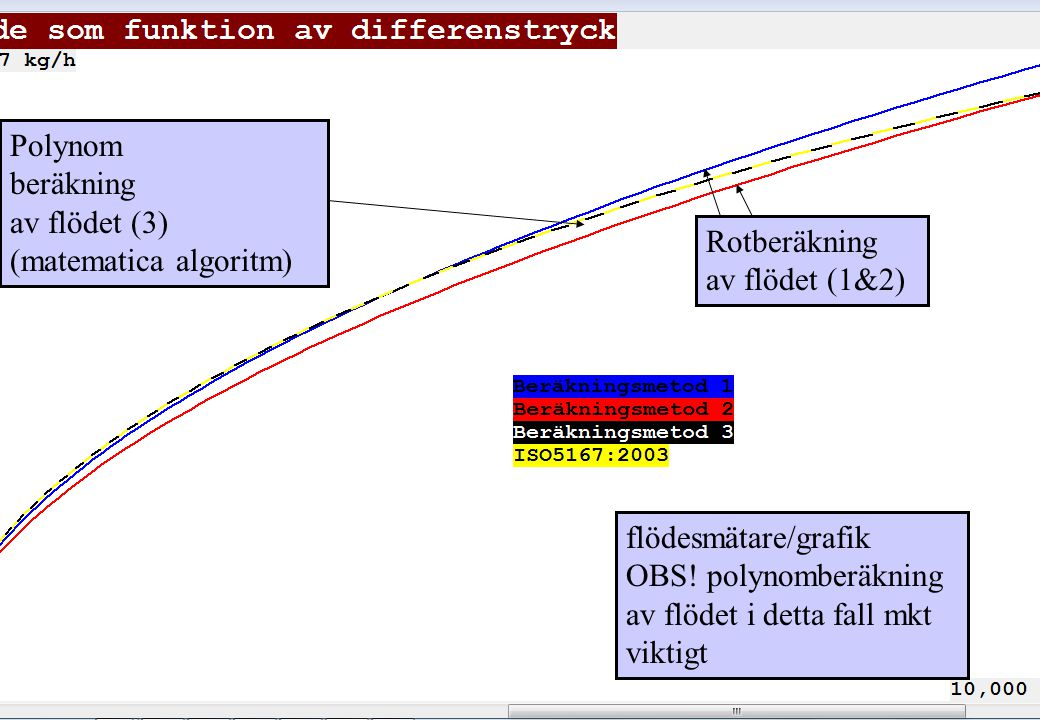 copyright (c) 2012 Stefan Rudbäck, Matematica,+46 708387910, mail@matematica.se, matematica.se sid 15 flödesmätare/grafik OBS! polynomberäkning av flö