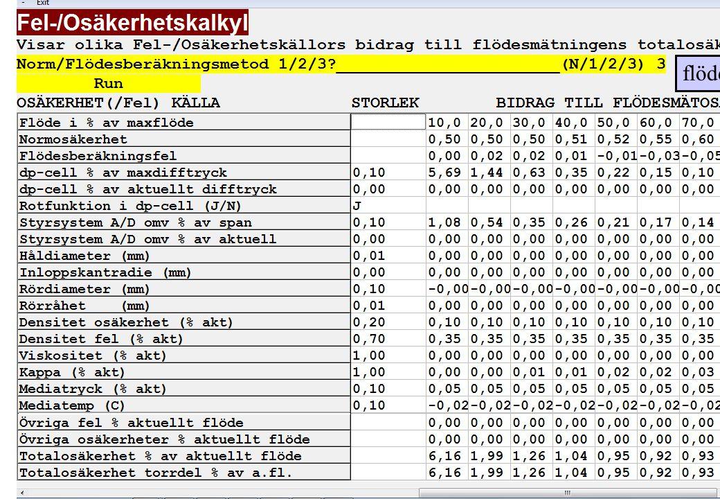 copyright (c) 2012 Stefan Rudbäck, Matematica,+46 708387910, mail@matematica.se, matematica.se sid 30 flödesmätare/osäkerhet Polynom beräkning av flöd