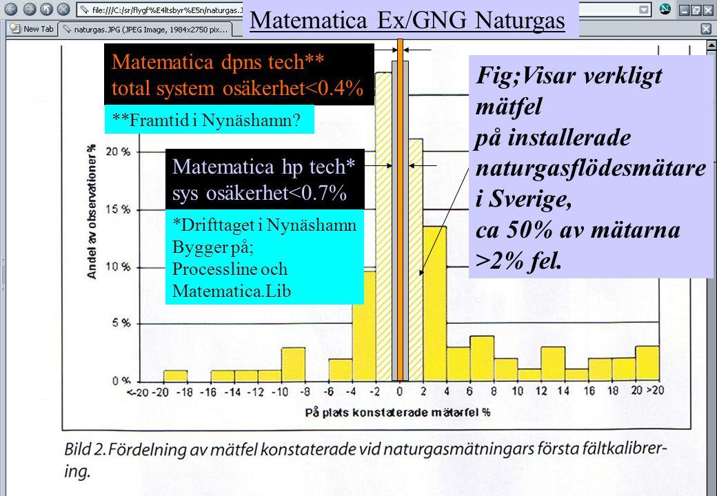 copyright (c) 2012 Stefan Rudbäck, Matematica,+46 708387910, mail@matematica.se, matematica.se sid 6 Matematica GNG/naturgas hp system total uncertainty <0.7% at AGA/Nynäshamn Beräknat med Processline