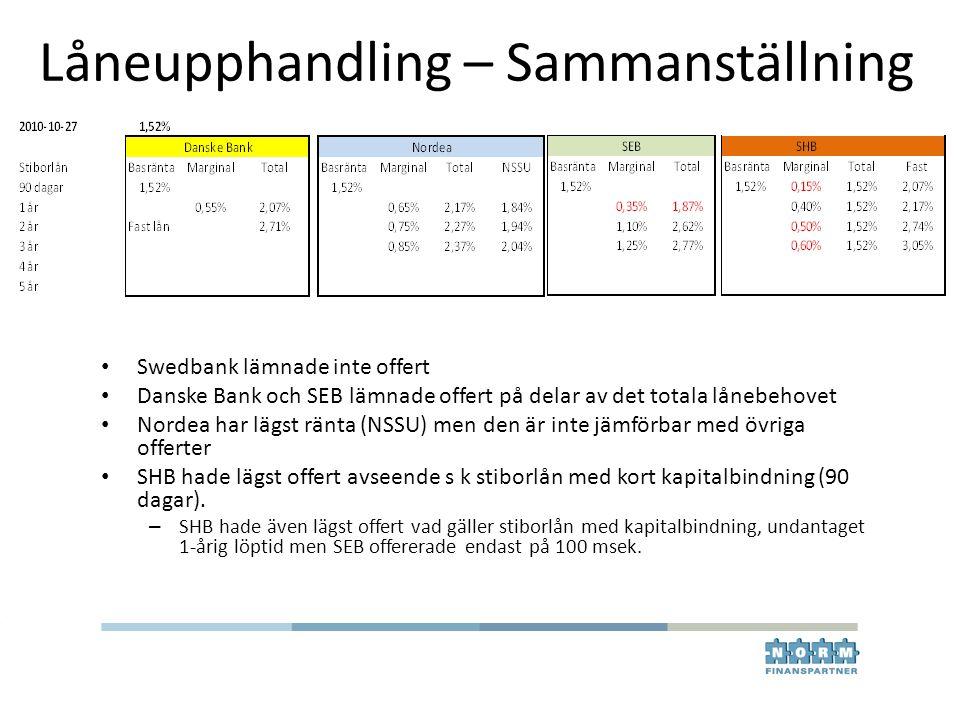 Låneupphandling – Sammanställning Swedbank lämnade inte offert Danske Bank och SEB lämnade offert på delar av det totala lånebehovet Nordea har lägst