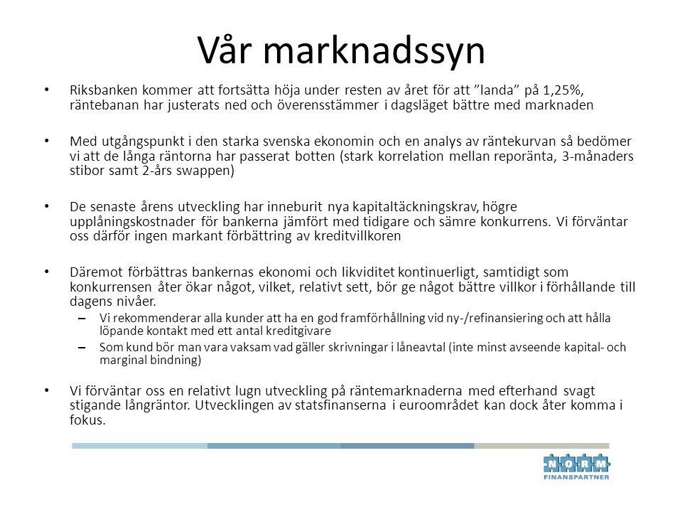 """Vår marknadssyn Riksbanken kommer att fortsätta höja under resten av året för att """"landa"""" på 1,25%, räntebanan har justerats ned och överensstämmer i"""