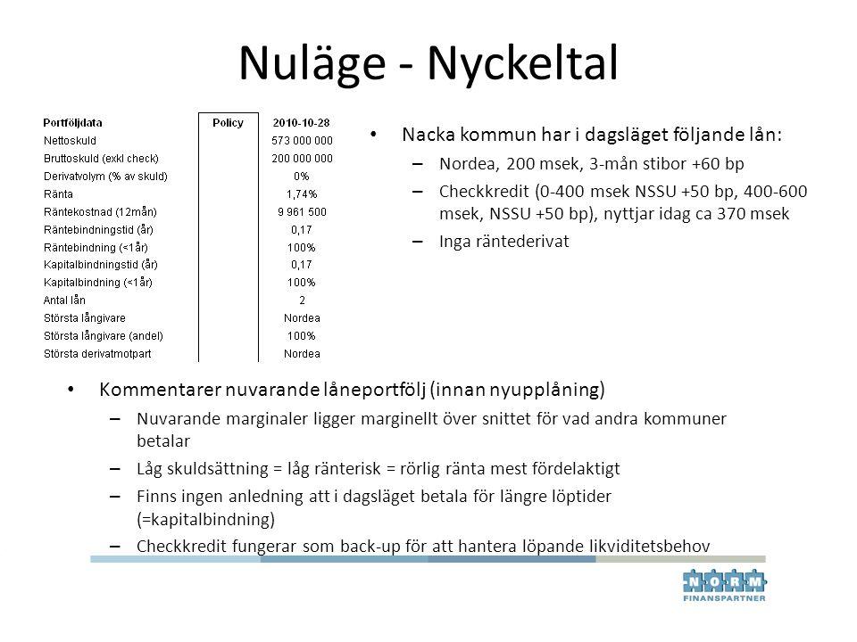 Nuläge - Nyckeltal Nacka kommun har i dagsläget följande lån: – Nordea, 200 msek, 3-mån stibor +60 bp – Checkkredit (0-400 msek NSSU +50 bp, 400-600 m