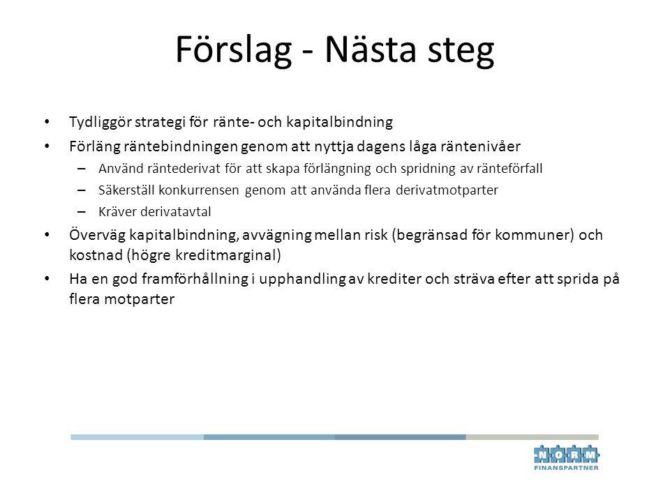 Förslag - Nästa steg Tydliggör strategi för ränte- och kapitalbindning Förläng räntebindningen genom att nyttja dagens låga räntenivåer – Använd ränte