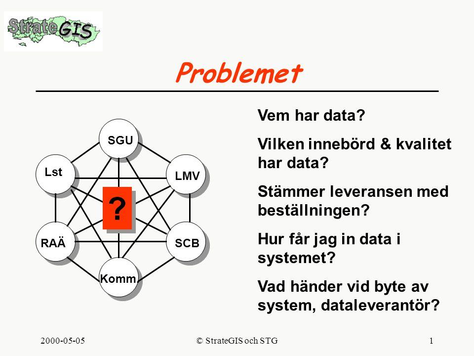 2000-05-05© StrateGIS och STG1 Problemet SGU LMV Lst SCB Komm.