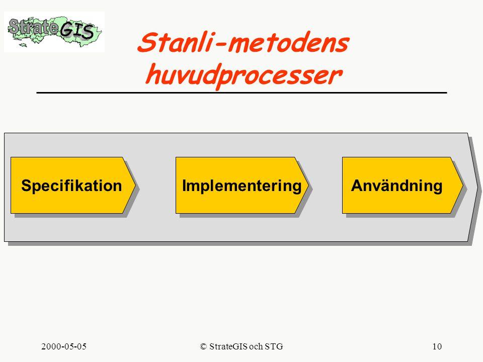 2000-05-05© StrateGIS och STG10 Stanli-metodens huvudprocesser SpecifikationImplementeringAnvändning
