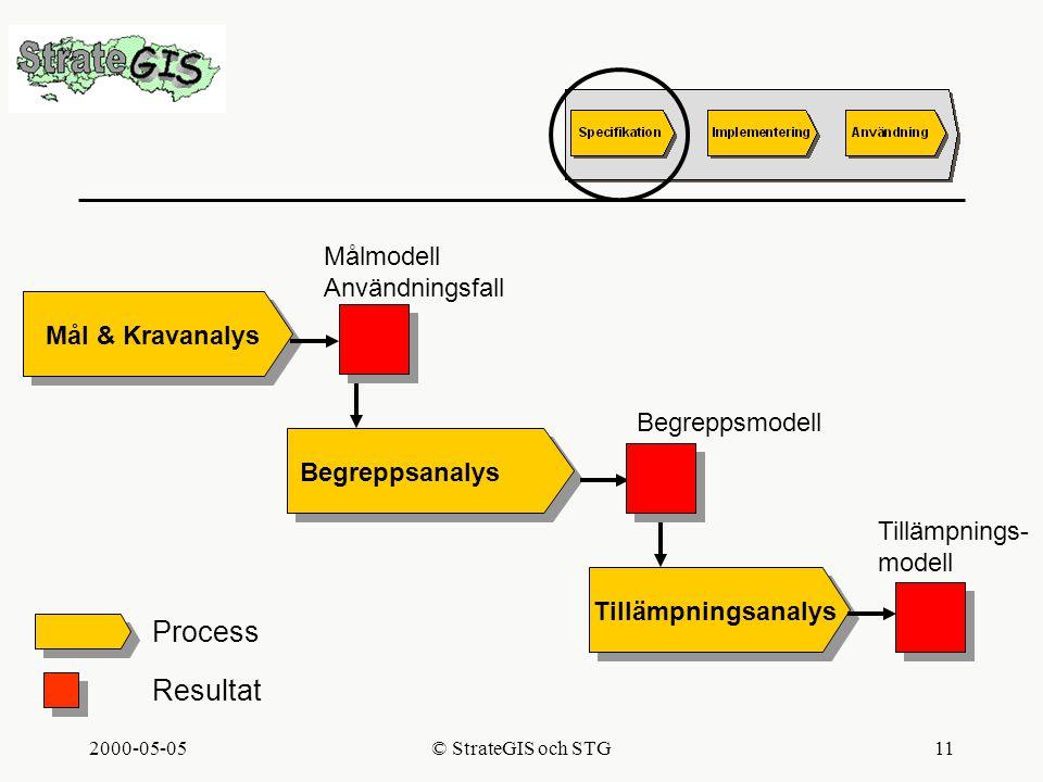 2000-05-05© StrateGIS och STG11 Specifikation Mål & Kravanalys Begreppsanalys Tillämpningsanalys Målmodell Användningsfall Begreppsmodell Tillämpnings- modell Process Resultat