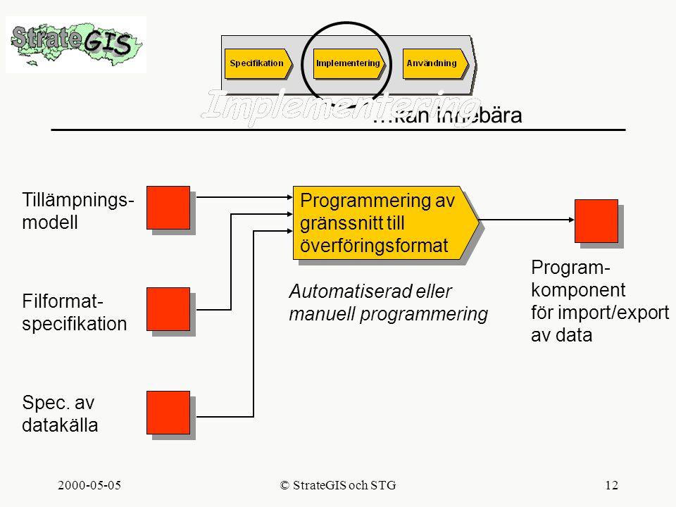2000-05-05© StrateGIS och STG12 Implementering Tillämpnings- modell Filformat- specifikation Spec.
