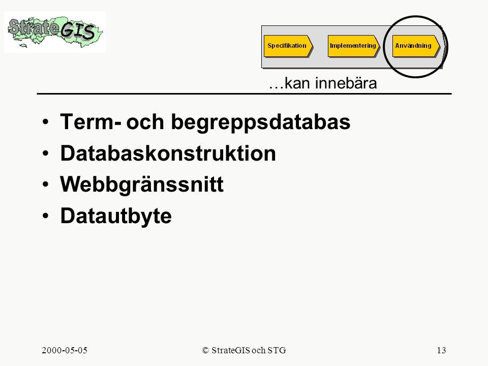 2000-05-05© StrateGIS och STG13 Användning Term- och begreppsdatabas Databaskonstruktion Webbgränssnitt Datautbyte …kan innebära