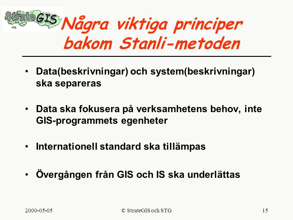 2000-05-05© StrateGIS och STG15 Några viktiga principer bakom Stanli-metoden Data(beskrivningar) och system(beskrivningar) ska separeras Data ska fokusera på verksamhetens behov, inte GIS-programmets egenheter Internationell standard ska tillämpas Övergången från GIS och IS ska underlättas
