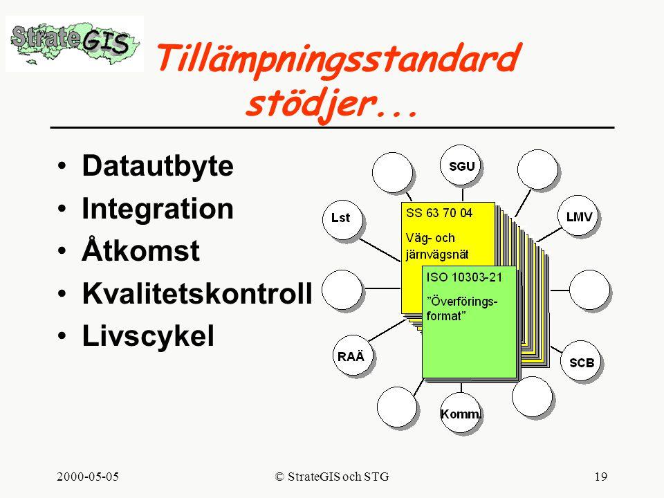 2000-05-05© StrateGIS och STG19 Tillämpningsstandard stödjer...