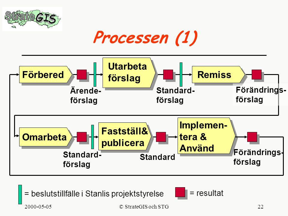 2000-05-05© StrateGIS och STG22 Processen (1) Förbered Utarbeta förslag Remiss Implemen- tera & Använd Fastställ& publicera Ärende- förslag Standard- förslag Standard- förslag Standard Förändrings- förslag = beslutstillfälle i Stanlis projektstyrelse Omarbeta Förändrings- förslag = resultat