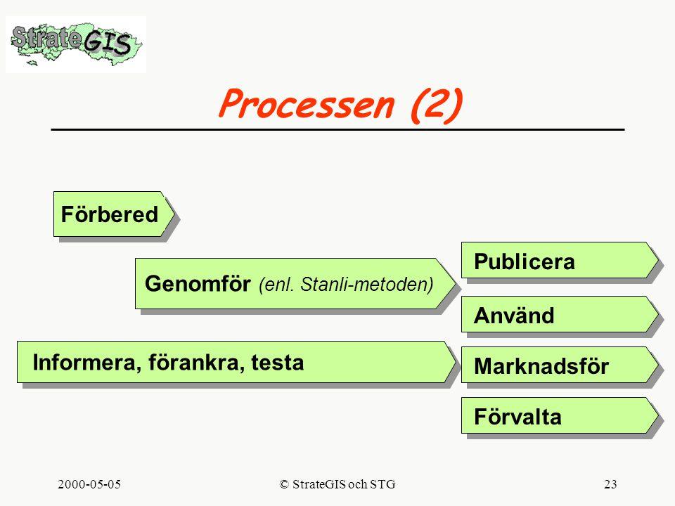 2000-05-05© StrateGIS och STG23 Processen (2) Förbered Genomför (enl.