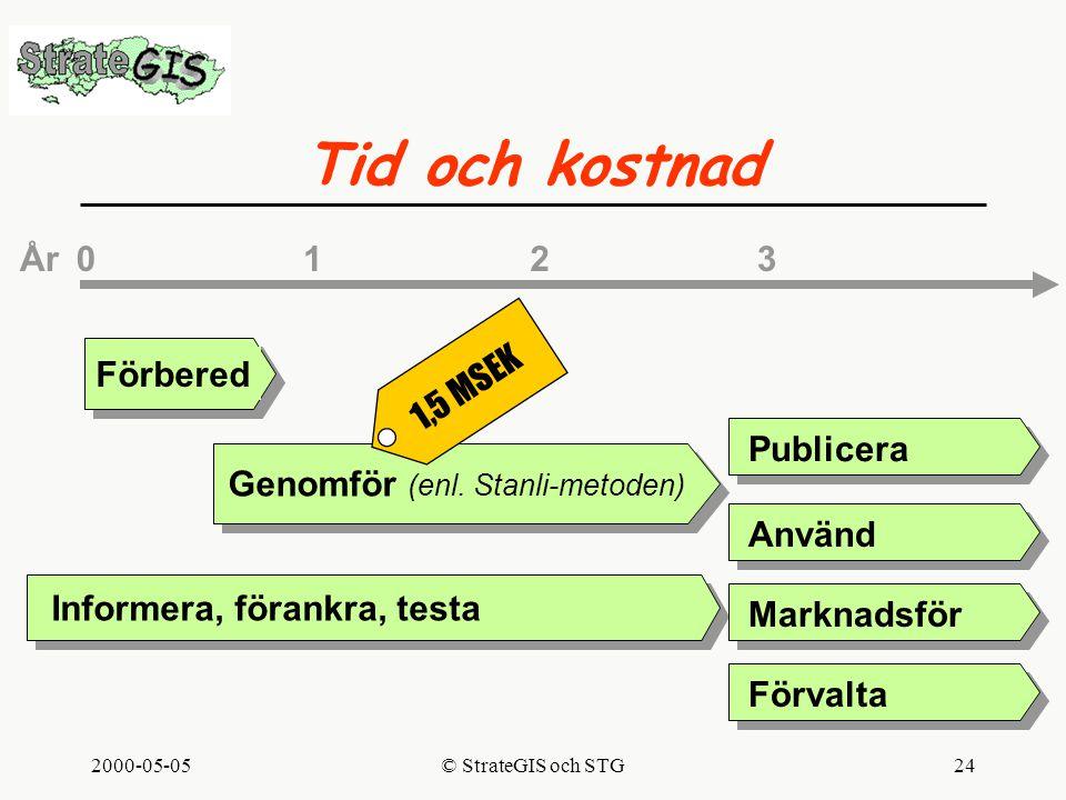 2000-05-05© StrateGIS och STG24 Tid och kostnad Förbered Genomför (enl.