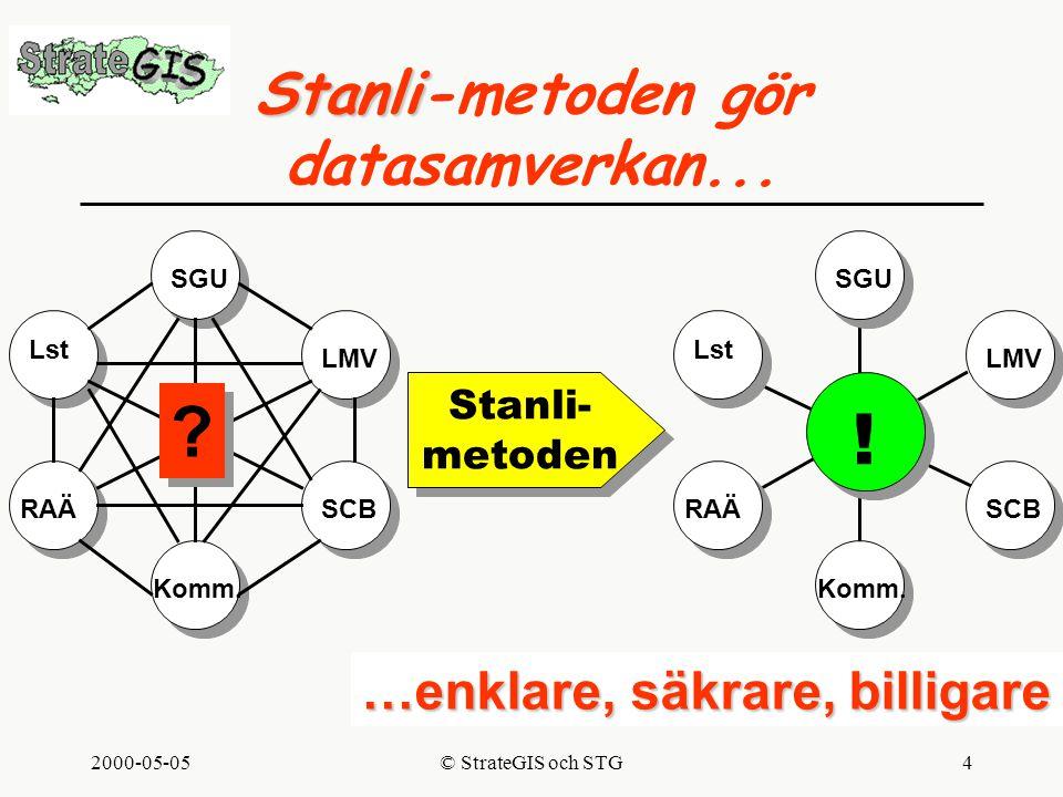 2000-05-05© StrateGIS och STG4 Stanli- metoden Stanli- metoden Stanli Stanli-metoden gör datasamverkan...
