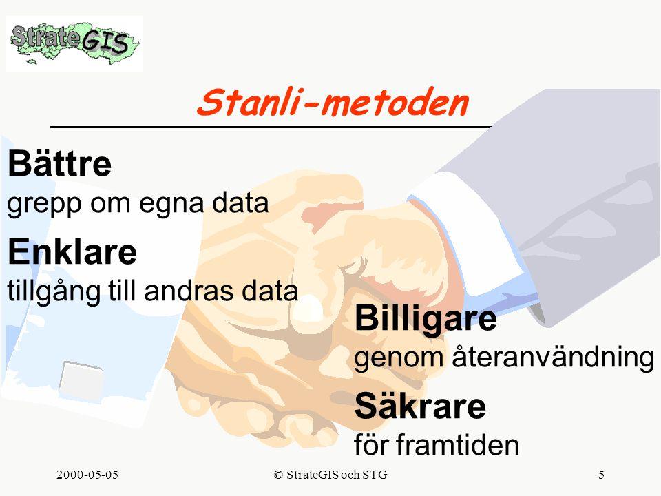 2000-05-05© StrateGIS och STG5 Stanli-metoden Bättre grepp om egna data Enklare tillgång till andras data Billigare genom återanvändning Säkrare för framtiden